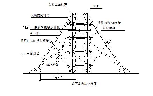 [成都]海思科运营总部及研发中心项目总承包工程施工组织(