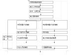 江苏广场疗养院装饰工程施工组织设计方案(共105页)