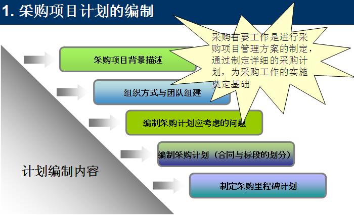 建筑工程项目管理案例分析(212页)