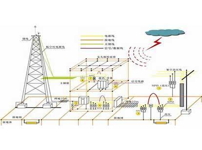 防雷接地工程是这样施工的,雷锋整理