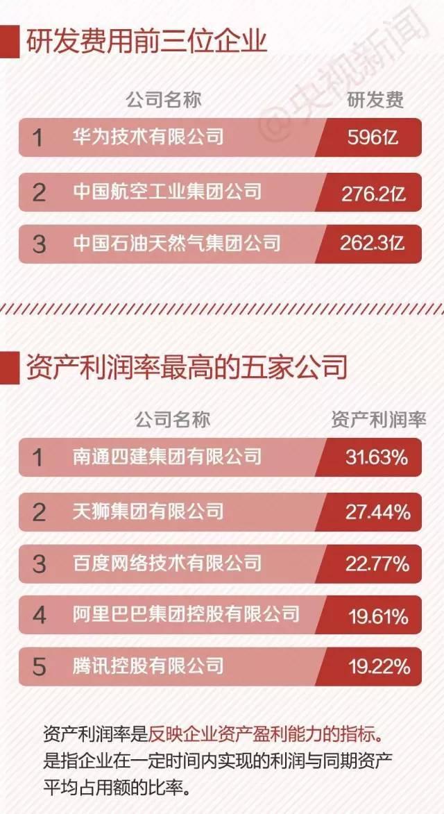 2016中国民企业500强,建筑企业入榜58家(附入榜单)_9