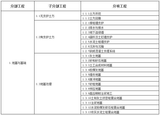 房建和公路单位/分部/分项工程划分表,全了!
