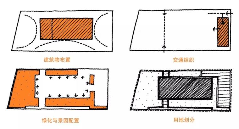 10个案例说说场地设计中我们该注意哪些问题~_4