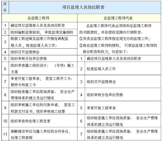 [成都]大型市政桥梁工程监理规划(202页,图文丰富)_13