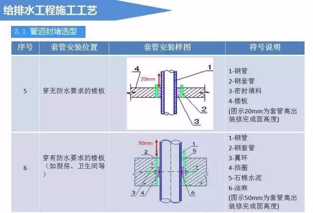 给排水工程施工工艺(图文详解说明)_10