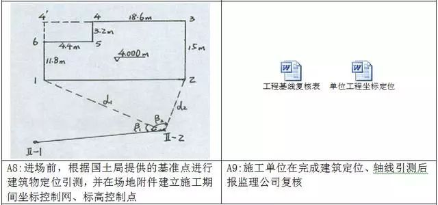 测量放线施工标准化做法图册,精细到每一步!_6