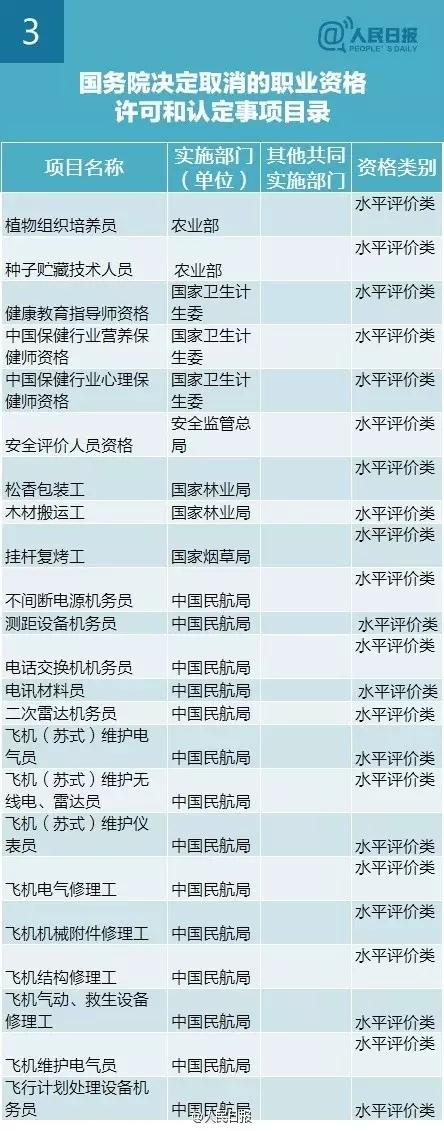 李克强:再取消61项职业资格认证,与你有关?-3.webp