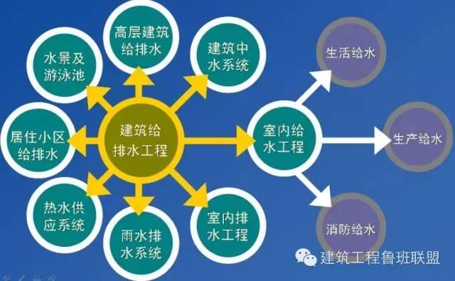 建筑给排水常用的6种给水方式和3种排水方式
