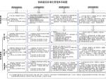 铁路客运专线公司建设标准化管理体系文件749页(管理制度,人员标准,现场过程控制)