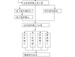 武汉超高层住宅楼施工组织设计(共154页,内容详细)