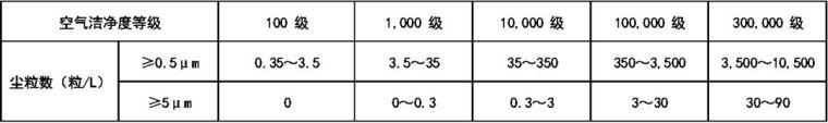 医院及手术室空调系统设计应用参考手册_10