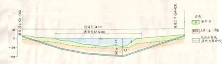 中国铁路、隧道与地下空间发展概况_26