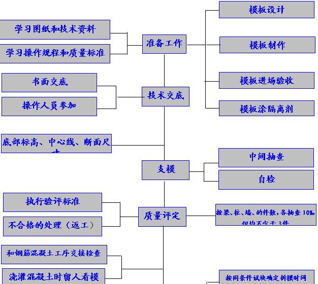 [贵阳]高层住宅楼项目施工组织设计(图文丰富)_8