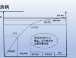 幕墙预埋件施工质量控制