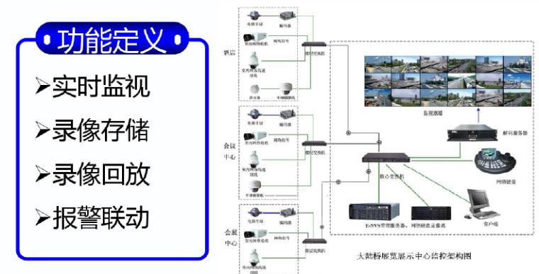 五星级大酒店全系统弱电智能化设计方案(含18个系统)_5