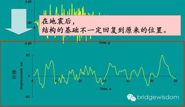 桥梁结构抗震设计核心理念_48