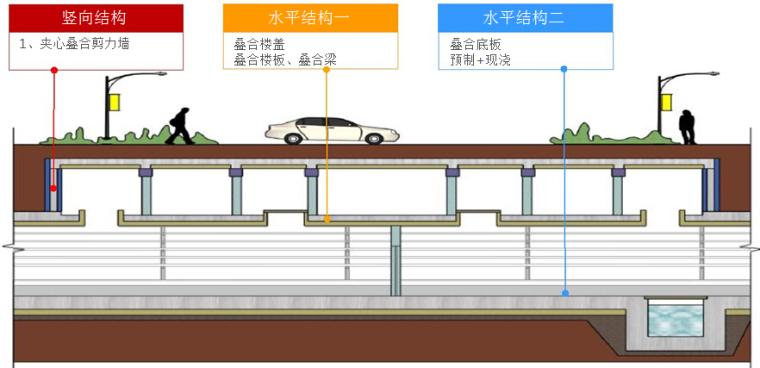 预制装配式地下综合管廊技术及管廊防水培训286页PPT(叠合管廊,异形管廊,钢塑管廊)_3
