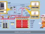 气体灭火系统的联动控制设计