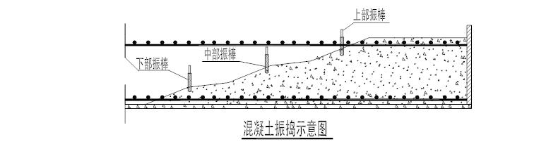 碧桂园广西高层与别墅施工组织设计(共165页,内容详细)