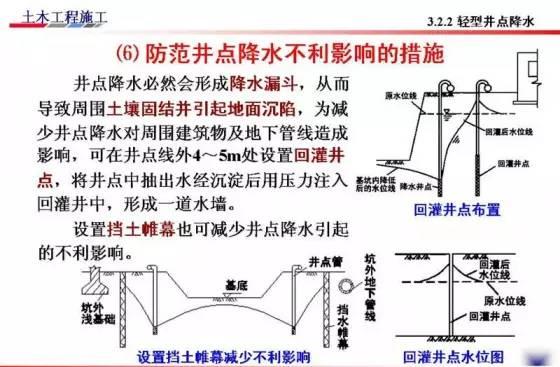 基坑的支护、降水工程与边坡支护施工技术图解_55
