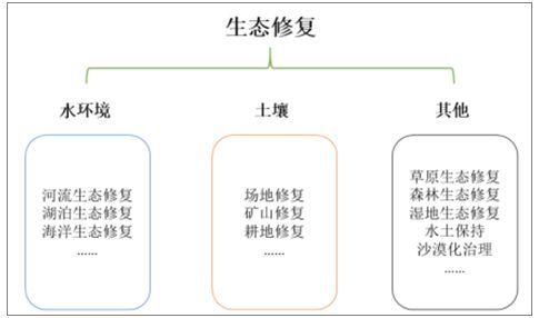 2017年中国水环境修复发展现状及土壤、草原、湿地修复发展趋势分