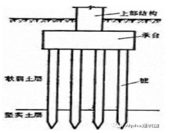 桥梁桩基施工技术图文解析,仅此一文!