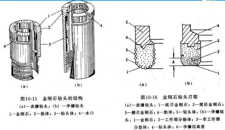 《岩土钻掘工程学》第四章回转钻进用钻头培训PPT(99页)_2