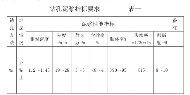 路桥工程各种施工作业指导书(共计196页)_4
