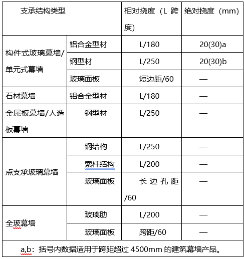 科研办公及车间外幕墙装饰工程设计说明(word,11页)_3