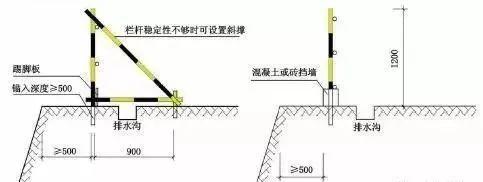 临边洞口防护标准化