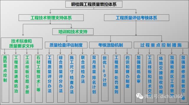 碧桂园工程管理、成本管理策略超全总结,拿来就能用_2