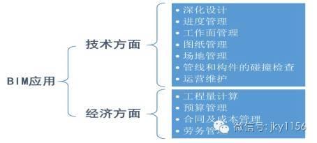 全面揭秘广州某大型地标性建筑基于BIM降低成本的秘诀!