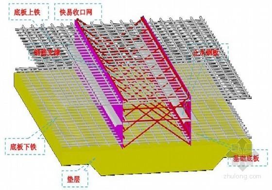 [四川]框架核心筒结构超高层基础底板大体积混凝土施工方案(中建)
