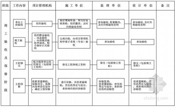 国企编制项目经理部标准化管理手册(370页 图表丰富)