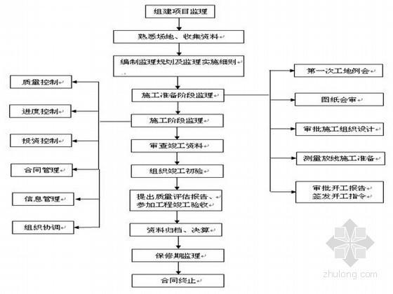 [湖南]沿江风光带绿化工程监理规划