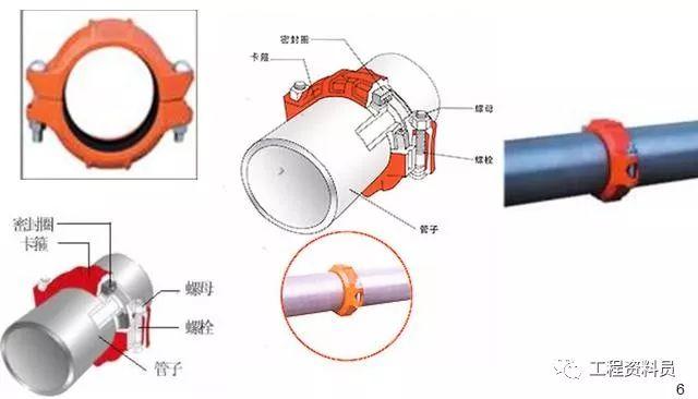 给排水工程中用到的16种管材_4
