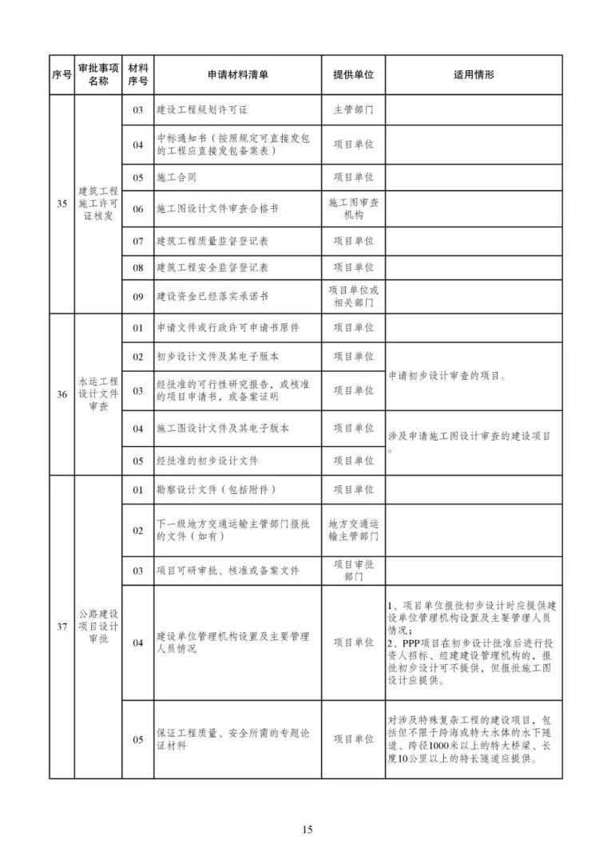 发改委等15部委公布项目开工审批事项清单。清单之外审批一律叫停_16