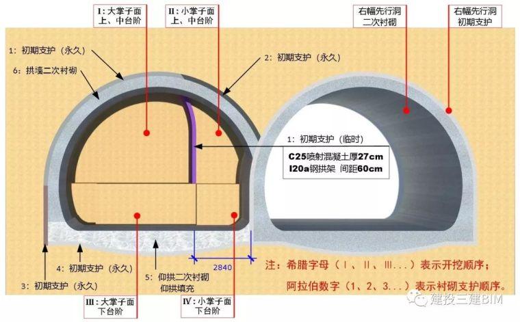 连拱隧道后行洞临时支护施工技术_1