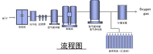 ICU净化系统资料下载-医用气体系统及技术规范