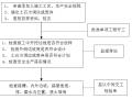 高速铁路路基地基处理工程桩基及换填监理细则