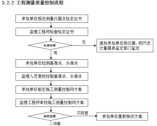 小学工程监理实施细则范本(150页,图文丰富)_2