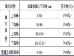 市政道路工程施工技术交底Word版(共9页)