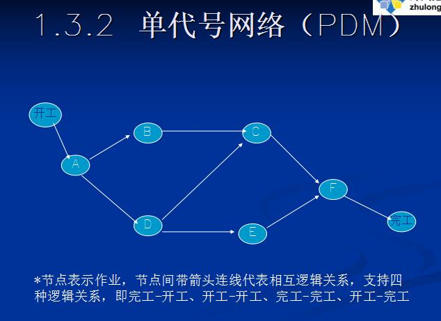 [全国]PKPM网络计划、项目管理软件培训讲义(共70页)