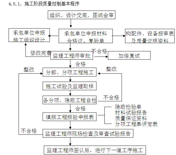 [四川]综合楼项目建设监理规划(图文丰富)_1