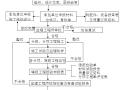 [四川]综合楼项目建设监理规划(图文丰富)