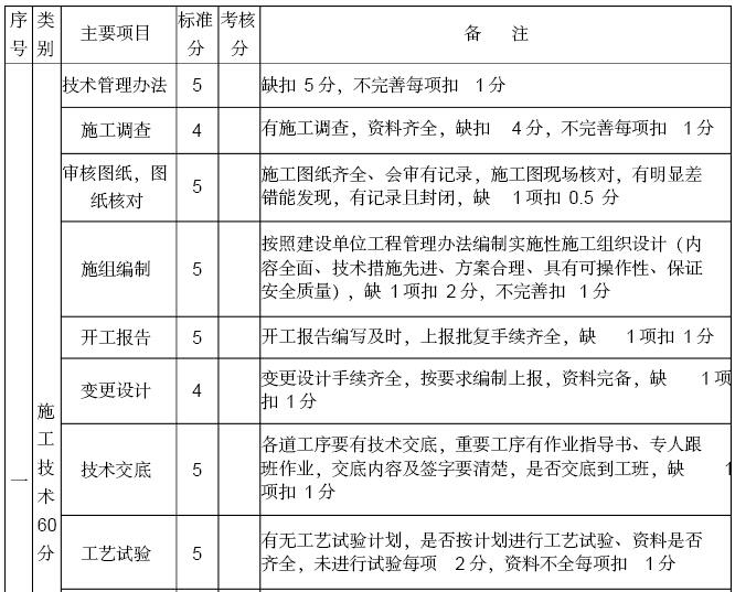 知名企业工程项目部管理办法汇编(228页,图文丰富)_3
