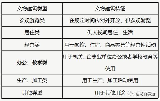 文物建筑电气防火导则(试行)全文