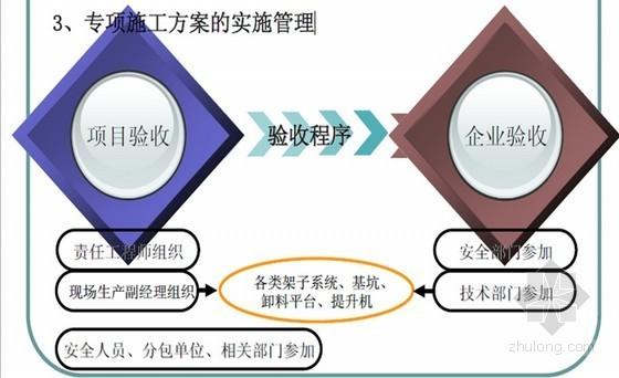建筑工程专项施工方案编写培训讲义(危险性较大工程施工方案编制)