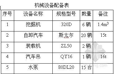 [浙江]居民安置房深基坑开挖支护施工方案
