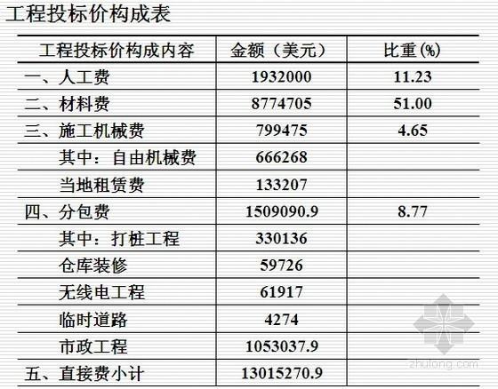 国际工程投标报价案例分析(含计算过程)